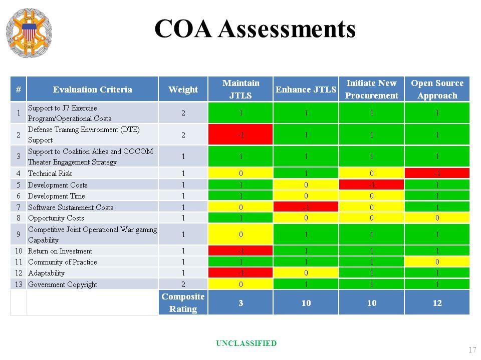 COA Assessments 17 UNCLASSIFIED
