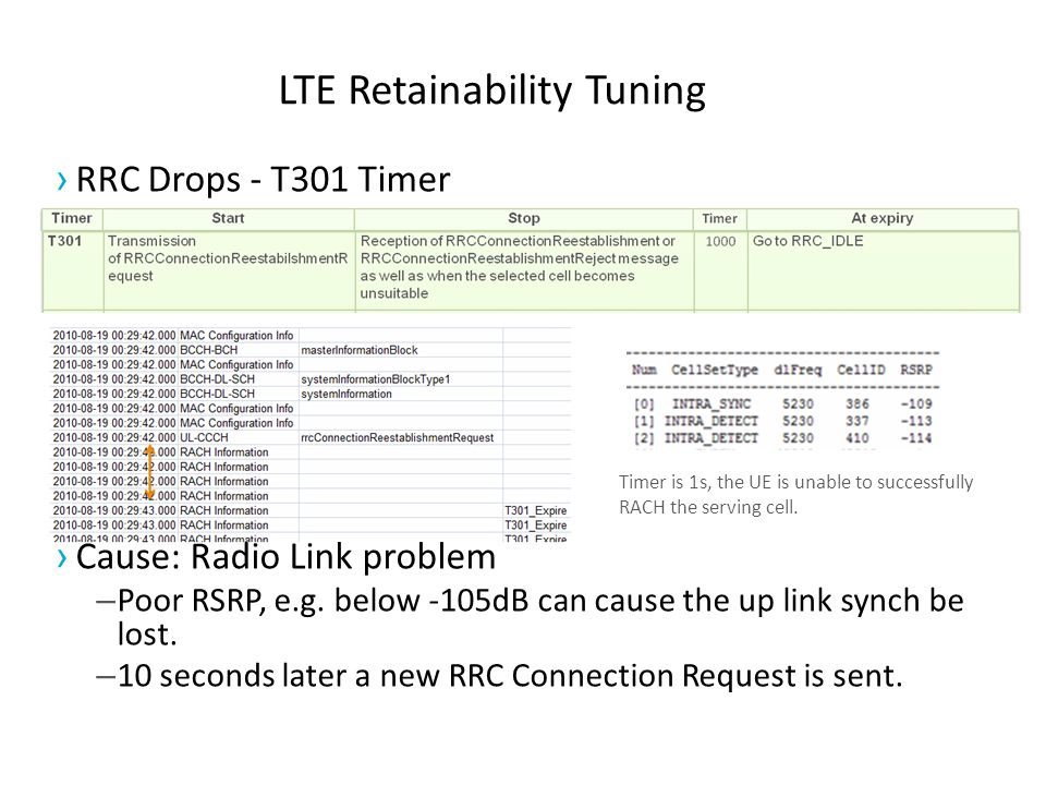 LTE Retainability Tuning Timer is 1s, the UE is unable to successfully RACH the serving cell.