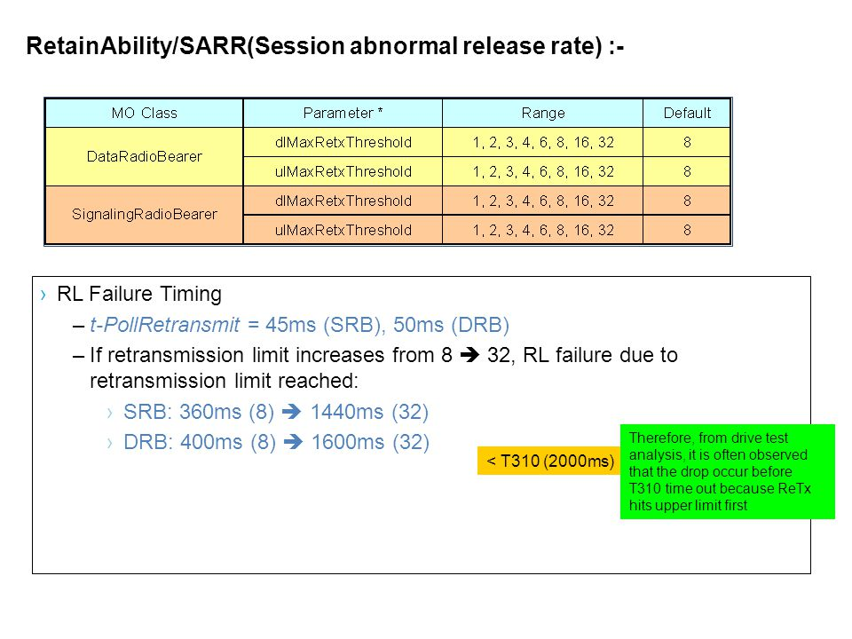 RetainAbility/SARR(Session abnormal release rate) :- ›RL Failure Timing –t-PollRetransmit = 45ms (SRB), 50ms (DRB) –If retransmission limit increases from 8  32, RL failure due to retransmission limit reached: ›SRB: 360ms (8)  1440ms (32) ›DRB: 400ms (8)  1600ms (32) Therefore, from drive test analysis, it is often observed that the drop occur before T310 time out because ReTx hits upper limit first < T310 (2000ms)