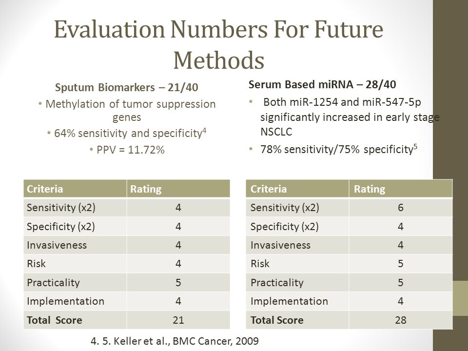 Evaluation Numbers For Future Methods Sputum Biomarkers – 21/40 Methylation of tumor suppression genes 64% sensitivity and specificity 4 PPV = 11.72% CriteriaRating Sensitivity (x2)4 Specificity (x2)4 Invasiveness4 Risk4 Practicality5 Implementation4 Total Score21 Serum Based miRNA – 28/40 Both miR-1254 and miR-547-5p significantly increased in early stage NSCLC 78% sensitivity/75% specificity 5 CriteriaRating Sensitivity (x2)6 Specificity (x2)4 Invasiveness4 Risk5 Practicality5 Implementation4 Total Score28 4.