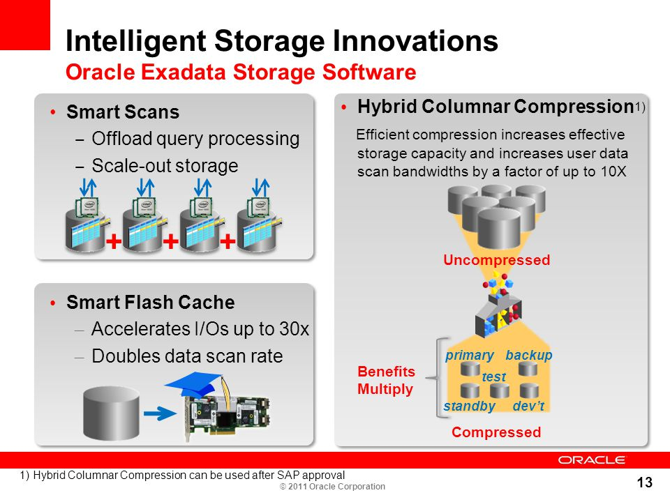13 Intelligent Storage Innovations Oracle Exadata Storage Software Smart Scans ‒ Offload query processing ‒ Scale-out storage Hybrid Columnar Compress