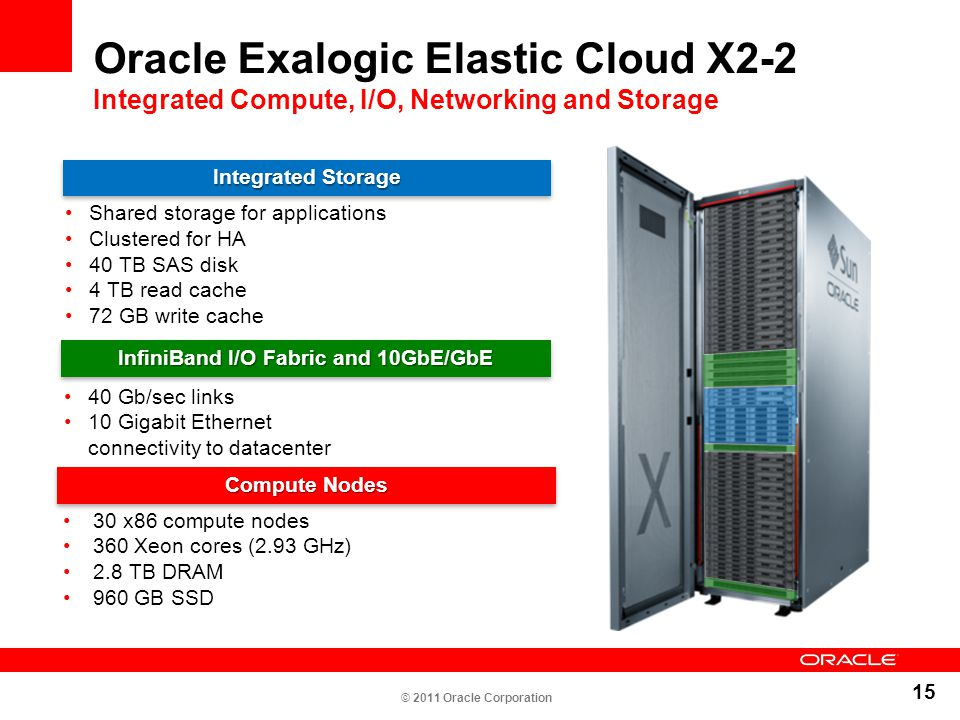 15 Oracle Exalogic Elastic Cloud X2-2 Integrated Compute, I/O, Networking and Storage Shared storage for applications Clustered for HA 40 TB SAS disk