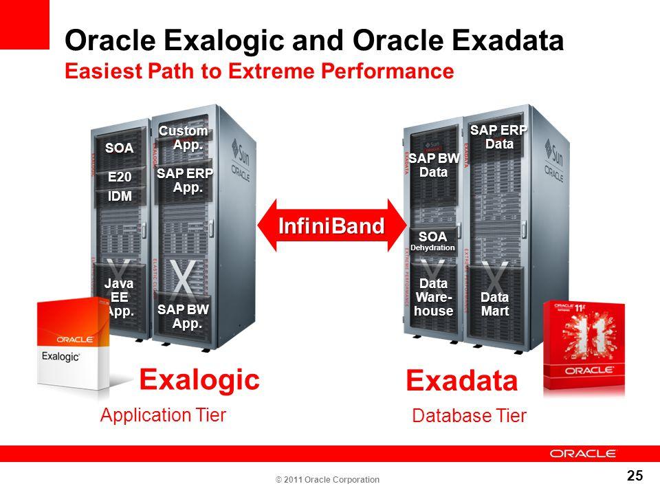 25 Oracle Exalogic and Oracle Exadata Easiest Path to Extreme Performance Java EE App. SAP ERP App. SAP ERP App. SOASOA SAP BW App. IDMIDM E20E20 Cust