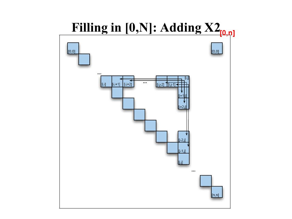 Filling in [0,N]: Adding X2 [0,n]