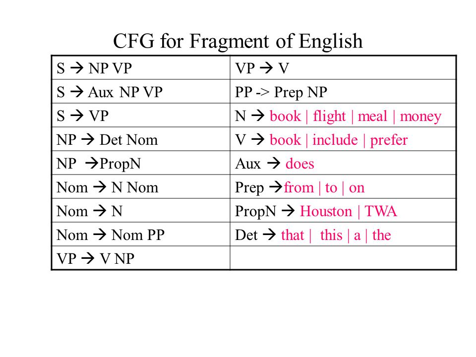 CFG for Fragment of English S  NP VPVP  V S  Aux NP VP PP -> Prep NP S  VPN  book | flight | meal | money NP  Det NomV  book | include | prefer NP  PropNAux  does Nom  N NomPrep  from | to | on Nom  NPropN  Houston | TWA Nom  Nom PPDet  that | this | a | the VP  V NP