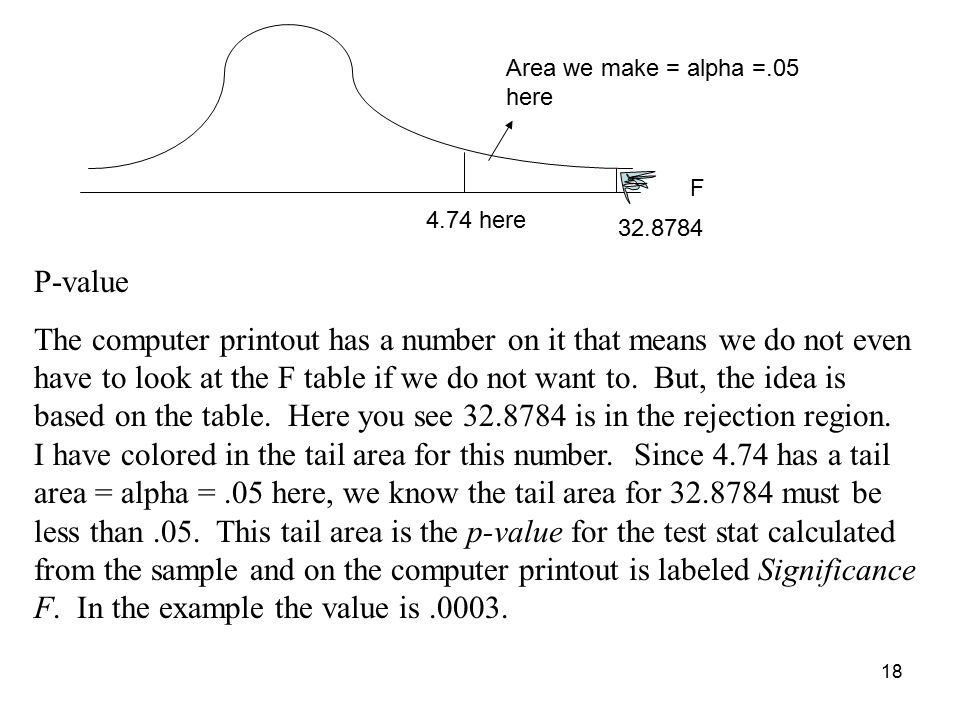 18 F P-value The computer printout has a number on it that means we do not even have to look at the F table if we do not want to.