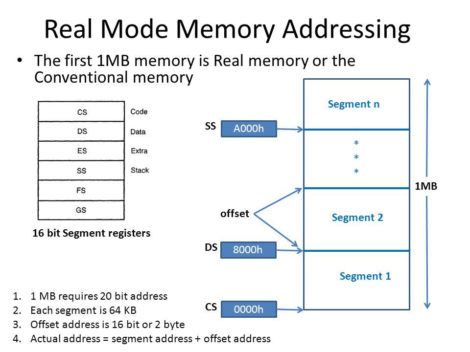 Selectors and Descriptors CS/DS/ES Offset 16 8 0 31 15 7 GDT/LDT 8191 * 2 1 0 75317531 64206420 00H 21H 00H 1FH 0000 0000 Code a descriptor for 80286 that starts at 210000H and ends at 21001FH.