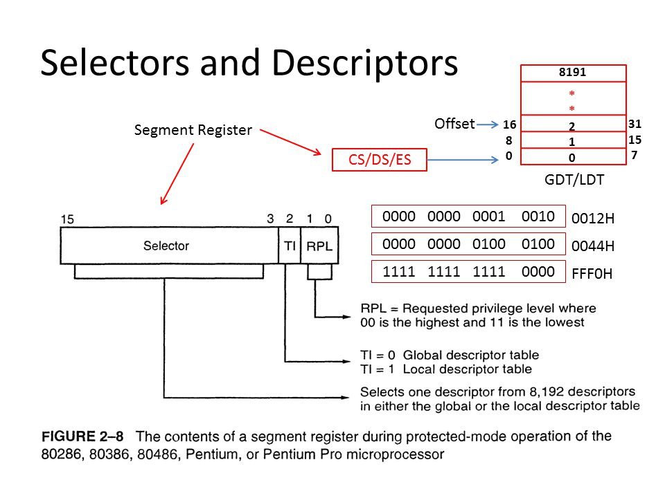 References Chapter 2, Intel Microprocessors – by Brey