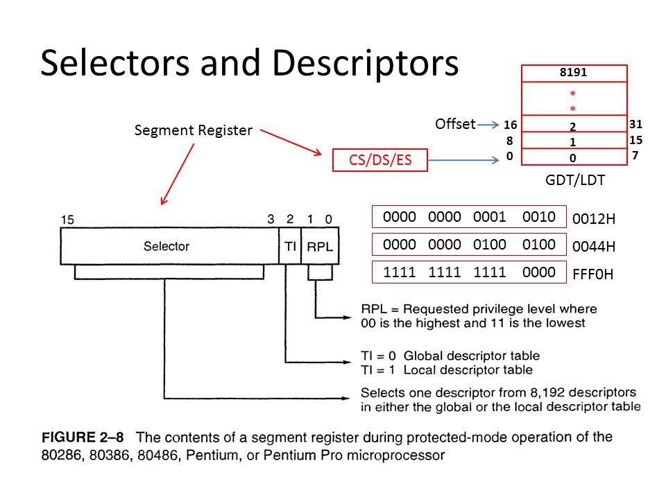 Selectors and Descriptors CS/DS/ES Offset 16 8 0 31 15 7 GDT/LDT 8191 * 2 1 0