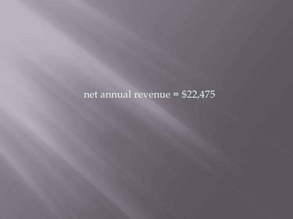 net annual revenue = $22,475