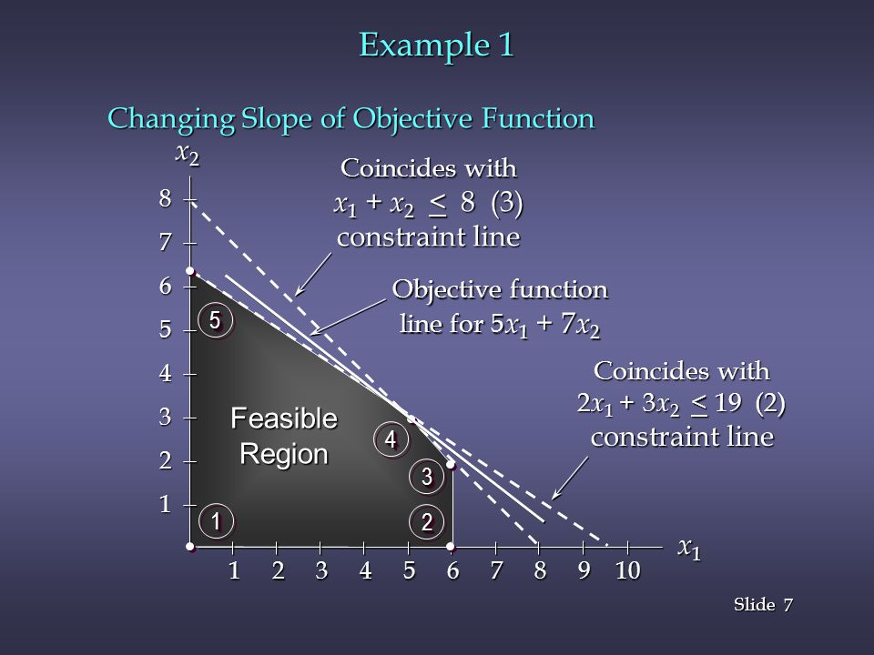 7 7 Slide Example 1 Changing Slope of Objective Function x1x1x1x1 FeasibleRegion 11 22 33 44 55 x 2 x 2 Coincides with x 1 + x 2 < 8 (3) constraint line 87654321 1 2 3 4 5 6 7 8 9 10 Coincides with 2 x 1 + 3 x 2 < 19 (2) constraint line Objective function line for 5 x 1 + 7 x 2