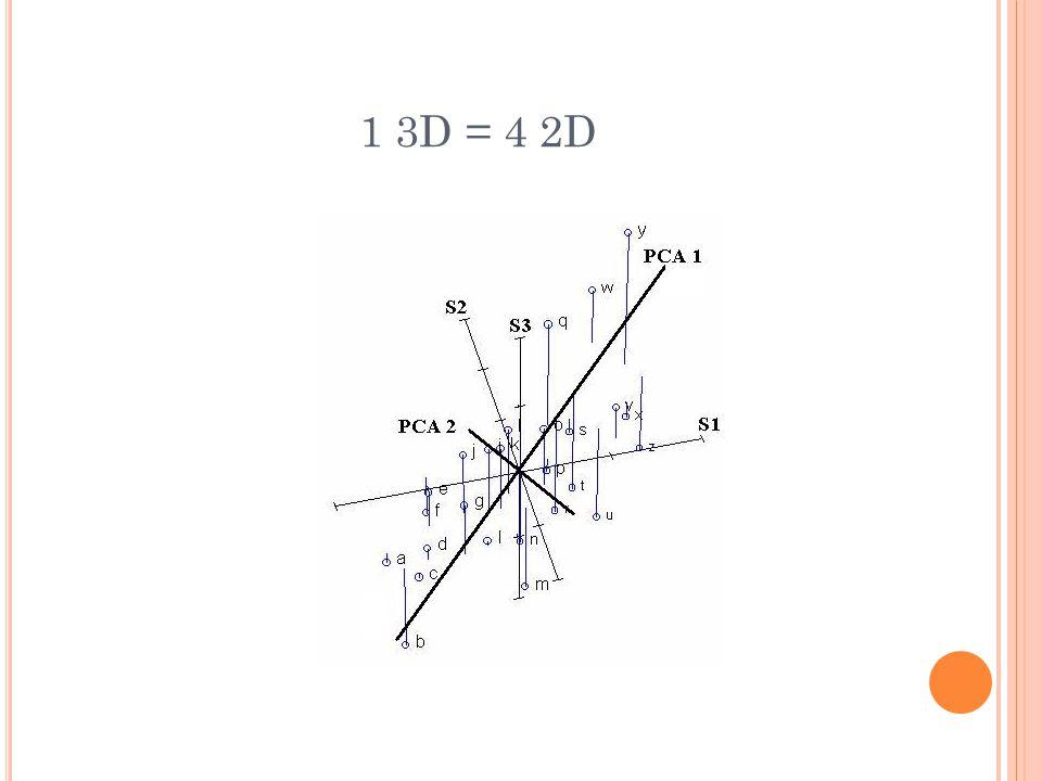 1 3D = 4 2D