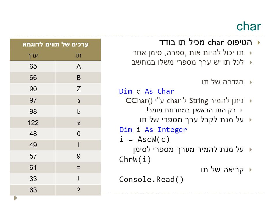 char  הטיפוס char מכיל תו בודד  תו יכול להיות אות, ספרה, סימן אחר  לכל תו יש ערך מספרי משלו במחשב  הגדרה של תו Dim c As Char  ניתן להמיר String ל