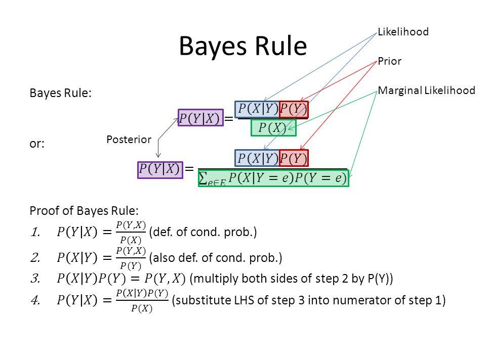 Bayes Rule Likelihood Prior Marginal Likelihood Posterior