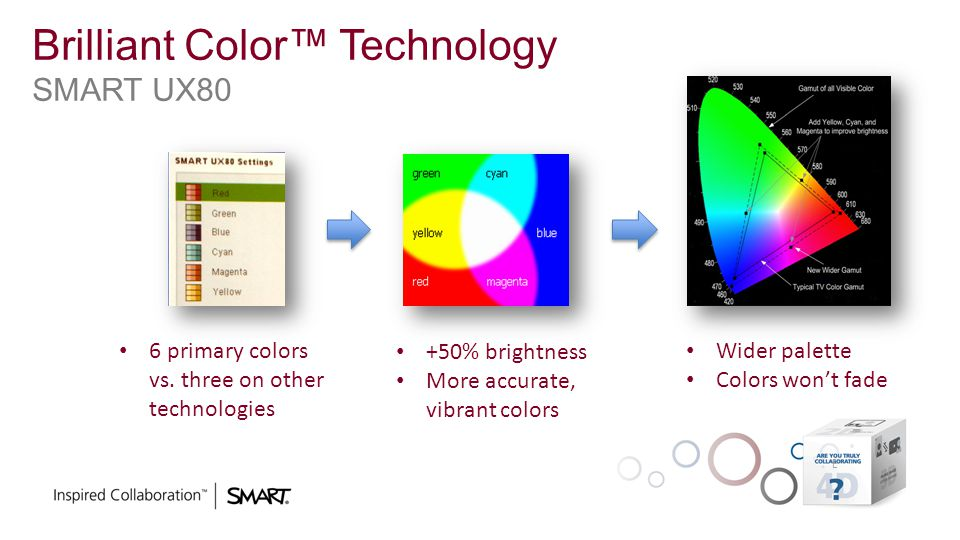 Brilliant Color™ Technology SMART UX80 6 primary colors vs. three on other technologies +50% brightness More accurate, vibrant colors Wider palette Co