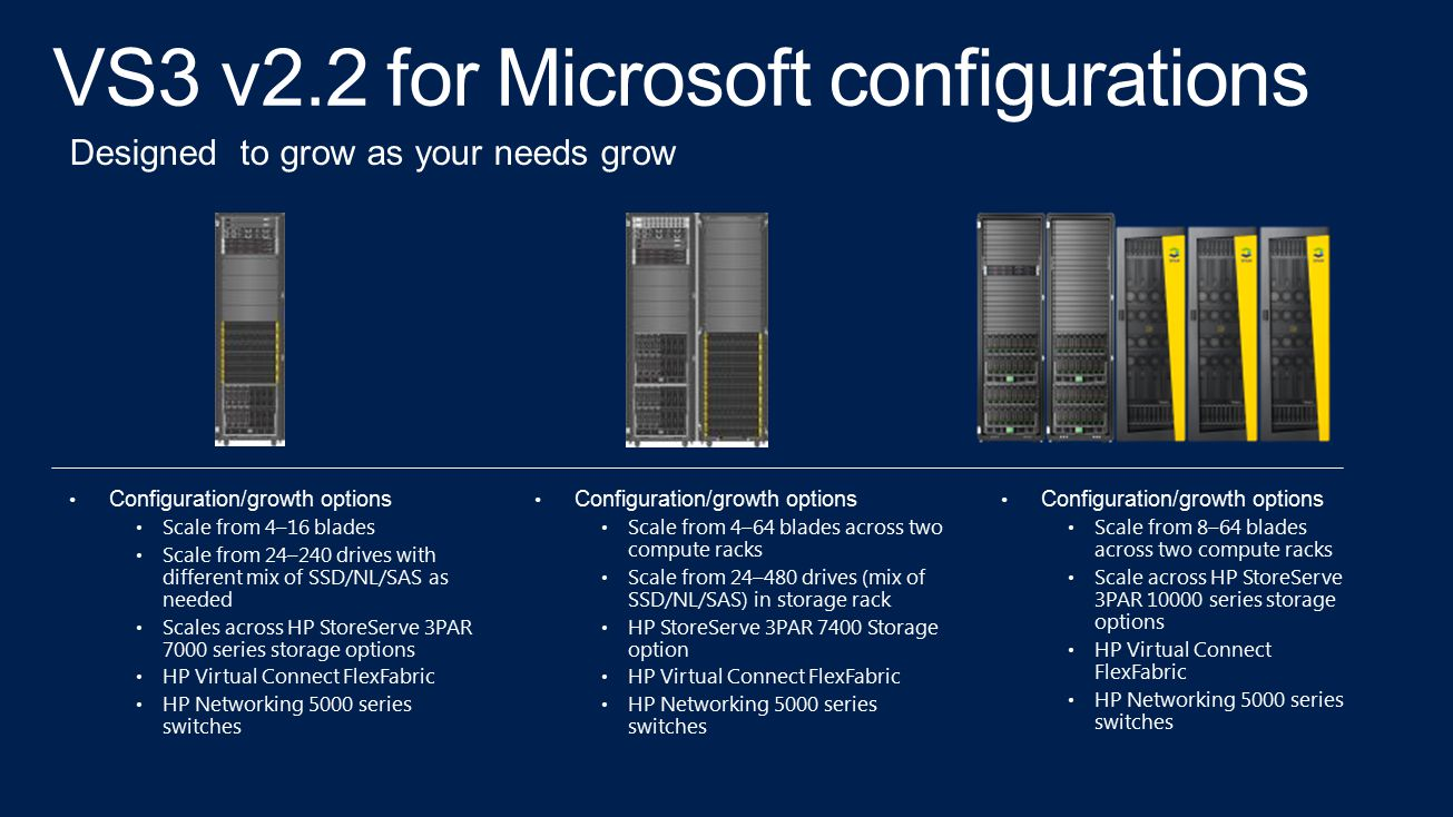 VS3 v2.2 for Microsoft configurations Configuration/growth options Scale from 4–16 blades Scale from 24–240 drives with different mix of SSD/NL/SAS as needed Scales across HP StoreServe 3PAR 7000 series storage options HP Virtual Connect FlexFabric HP Networking 5000 series switches Designed to grow as your needs grow Configuration/growth options Scale from 4–64 blades across two compute racks Scale from 24–480 drives (mix of SSD/NL/SAS) in storage rack HP StoreServe 3PAR 7400 Storage option HP Virtual Connect FlexFabric HP Networking 5000 series switches Configuration/growth options Scale from 8–64 blades across two compute racks Scale across HP StoreServe 3PAR 10000 series storage options HP Virtual Connect FlexFabric HP Networking 5000 series switches