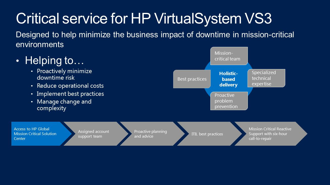 Critical service for HP VirtualSystem VS3 Helping to… Proactively minimize downtime risk Reduce operational costs Implement best practices Manage change and complexity Designed to help minimize the business impact of downtime in mission-critical environments Access to HP Global Mission Critical Solution Center Assigned account support team Proactive planning and advice ITIL best practices Mission Critical Reactive Support with six-hour call-to-repair Holistic- based delivery Mission- critical team Best practices Proactive problem prevention Specialized technical expertise