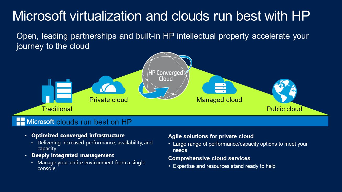 Microsoft virtualization and clouds run best with HP Optimized converged infrastructure Delivering increased performance, availability, and capacity Deeply integrated management Manage your entire environment from a single console Open, leading partnerships and built-in HP intellectual property accelerate your journey to the cloud Agile solutions for private cloud Large range of performance/capacity options to meet your needs Comprehensive cloud services Expertise and resources stand ready to help Traditional Private cloud Public cloud Managed cloud clouds run best on HP