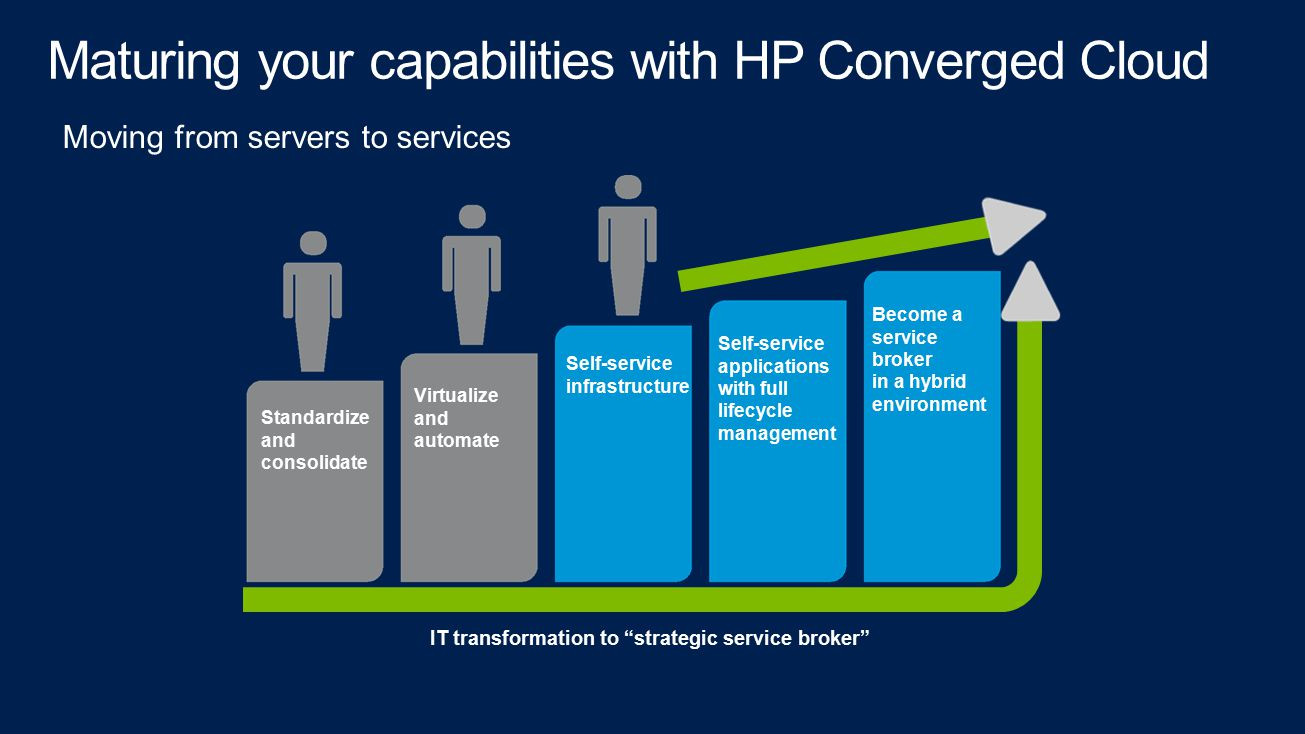 Maturing your capabilities with HP Converged Cloud Moving from servers to services Standardize and consolidate Virtualize and automate Self-service applications with full lifecycle management Become a service broker in a hybrid environment Self-service infrastructure IT transformation to strategic service broker