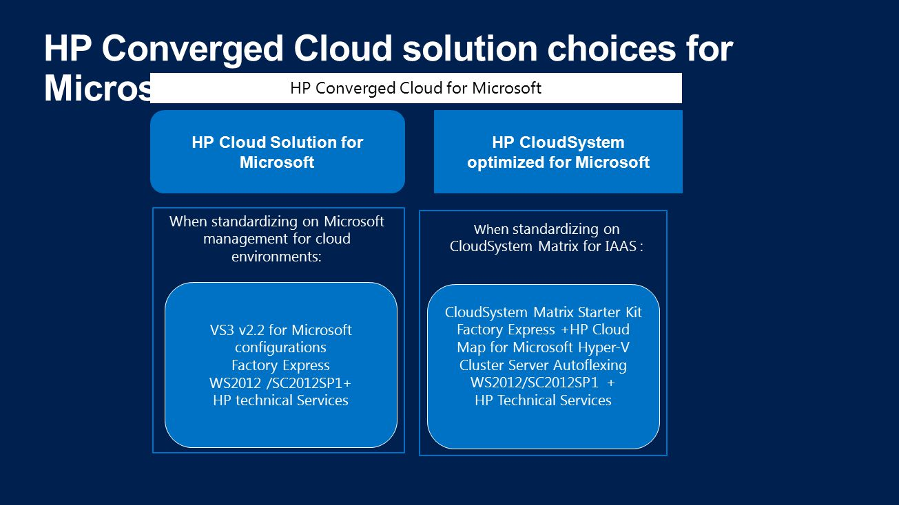HP Converged Cloud solution choices for Microsoft HP CloudSystem optimized for Microsoft HP Cloud Solution for Microsoft VS3 v2.2 for Microsoft configurations Factory Express WS2012 /SC2012SP1+ HP technical Services When standardizing on Microsoft management for cloud environments: HP Converged Cloud for Microsoft CloudSystem Matrix Starter Kit Factory Express +HP Cloud Map for Microsoft Hyper-V Cluster Server Autoflexing WS2012/SC2012SP1 + HP Technical Services Whe n standardizing on CloudSystem Matrix for IAAS :