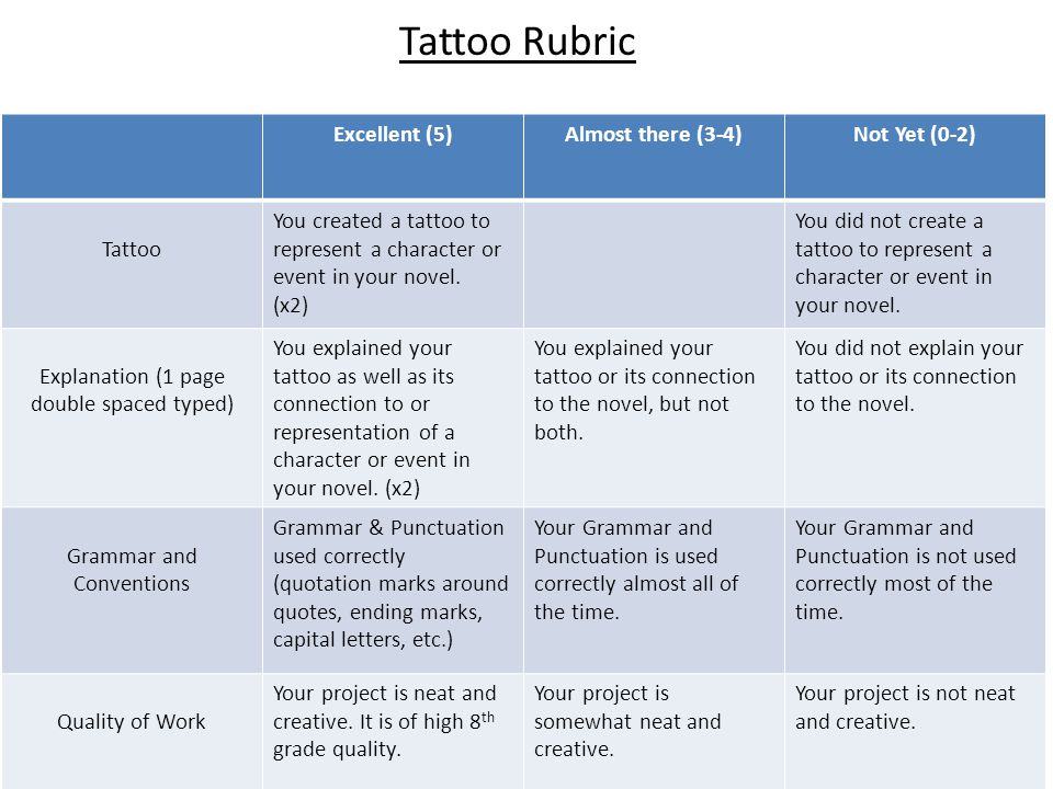 Excellent (5)Almost there (3-4)Not Yet (0-2) Tattoo You created a tattoo to represent a character or event in your novel. (x2) You did not create a ta