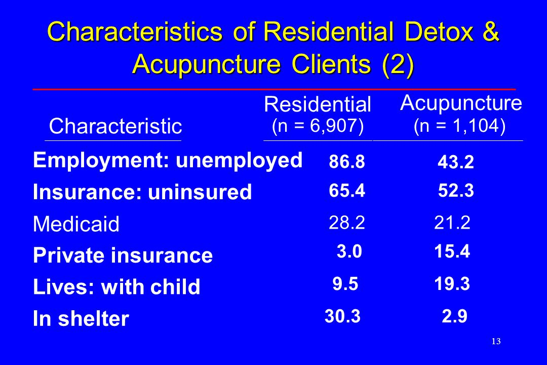 Employment: unemployed 86.8 43.2 Insurance: uninsured 65.4 52.3 Medicaid 28.221.2 Private insurance 3.015.4 Lives: with child 9.519.3 In shelter 30.32.9 Characteristic Residential (n = 6,907) Acupuncture (n = 1,104) Characteristics of Residential Detox & Acupuncture Clients (2)