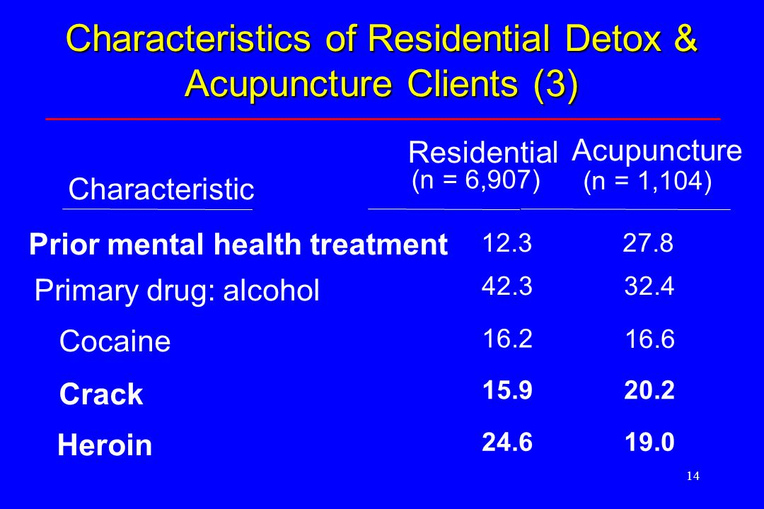 14 Prior mental health treatment 12.327.8 Primary drug: alcohol 42.332.4 Cocaine 16.2 16.6 Crack 15.920.2 Heroin 24.619.0 Characteristic Residential (n = 6,907) Acupuncture (n = 1,104) Characteristics of Residential Detox & Acupuncture Clients (3)