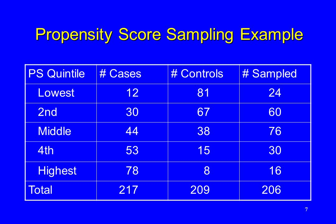 7 Propensity Score Sampling Example PS Quintile# Cases# Controls# Sampled Lowest128124 2nd306760 Middle443876 4th531530 Highest78 816 Total 217 209 206