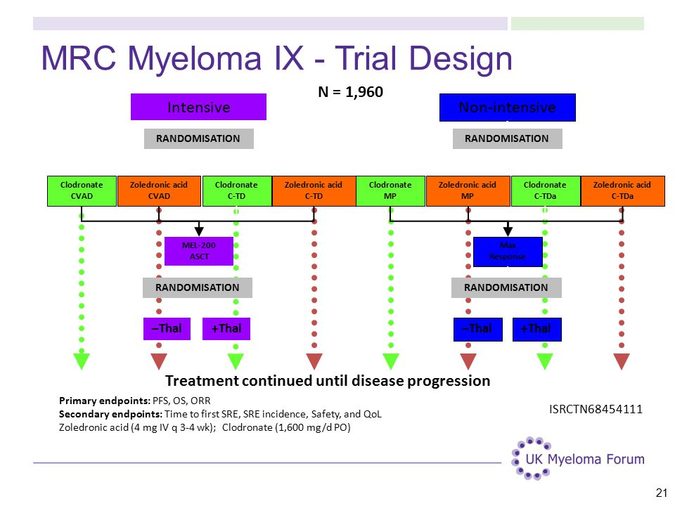 MRC Myeloma IX - Trial Design Intensive Clodronate CVAD Zoledronic acid CVAD Clodronate C-TD Zoledronic acid C-TD MEL-200 ASCT –Thal+Thal Non-intensive Clodronate MP Zoledronic acid MP Clodronate C-TDa Zoledronic acid C-TDa Max Response –Thal+Thal Primary endpoints: PFS, OS, ORR Secondary endpoints: Time to first SRE, SRE incidence, Safety, and QoL Zoledronic acid (4 mg IV q 3-4 wk); Clodronate (1,600 mg/d PO) ISRCTN68454111 N = 1,960 RANDOMISATION Treatment continued until disease progression 21