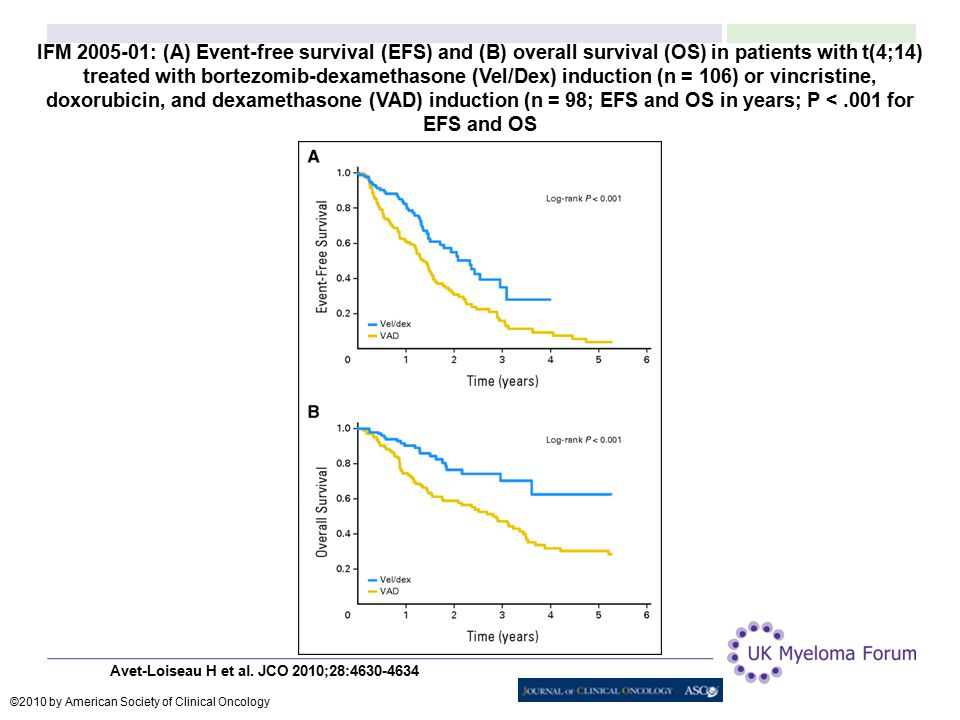 IFM 2005-01: (A) Event-free survival (EFS) and (B) overall survival (OS) in patients with t(4;14) treated with bortezomib-dexamethasone (Vel/Dex) indu