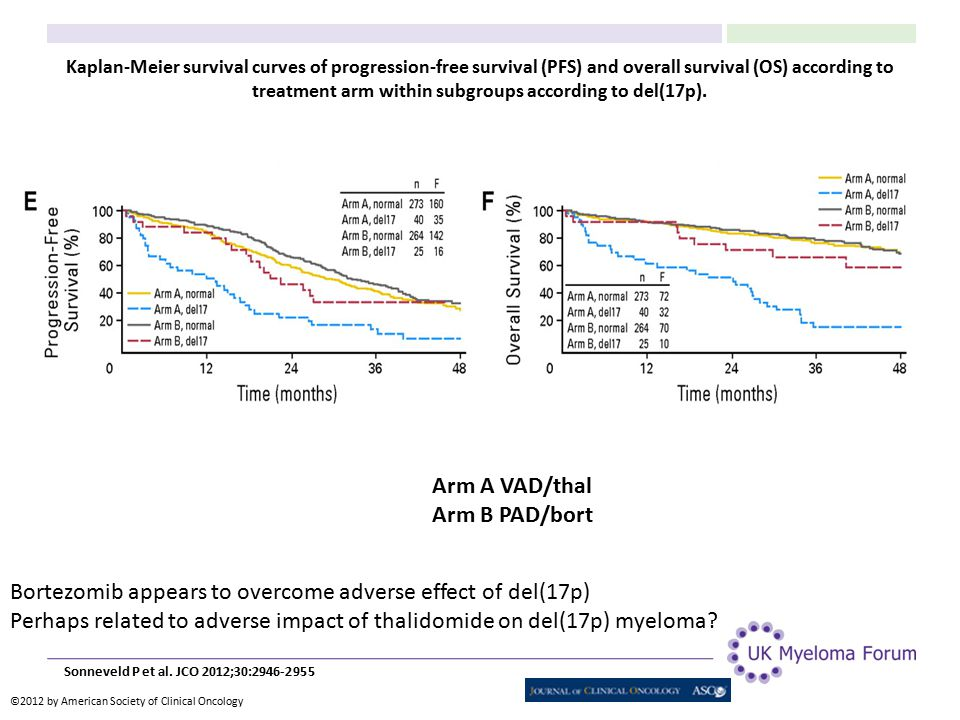 Kaplan-Meier survival curves of progression-free survival (PFS) and overall survival (OS) according to treatment arm within subgroups according to del(17p).