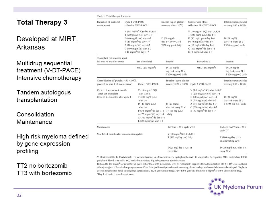Total Therapy 3 Developed at MIRT, Arkansas Multidrug sequential treatment (V-DT-PACE) Intensive chemotherapy Tandem autologous transplantation Consolidation Maintenance High risk myeloma defined by gene expression profiling TT2 no bortezomib TT3 with bortezomib 32