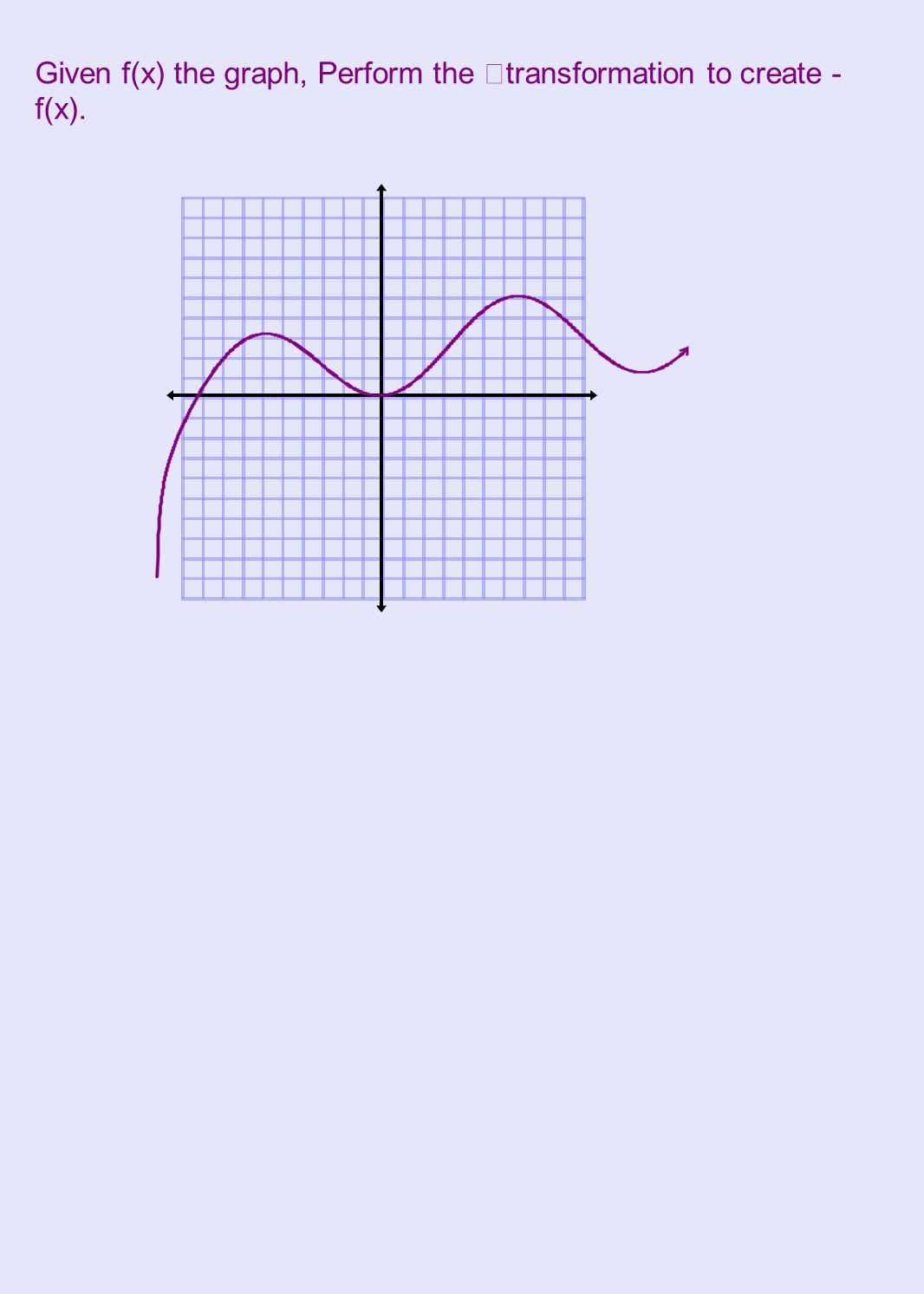 Given f(x) the graph, Perform the transformation to create - f(x).