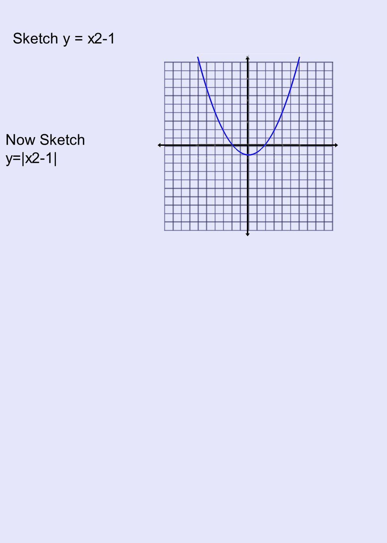 Now Sketch y=|x2-1|