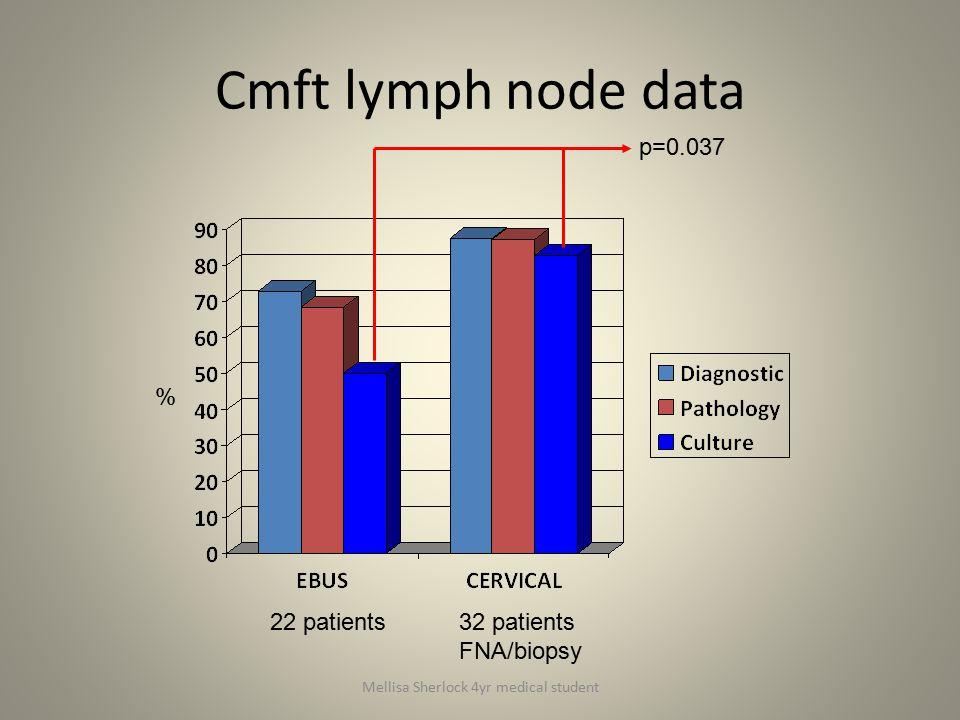 Cmft lymph node data % 22 patients32 patients FNA/biopsy p=0.037 Mellisa Sherlock 4yr medical student