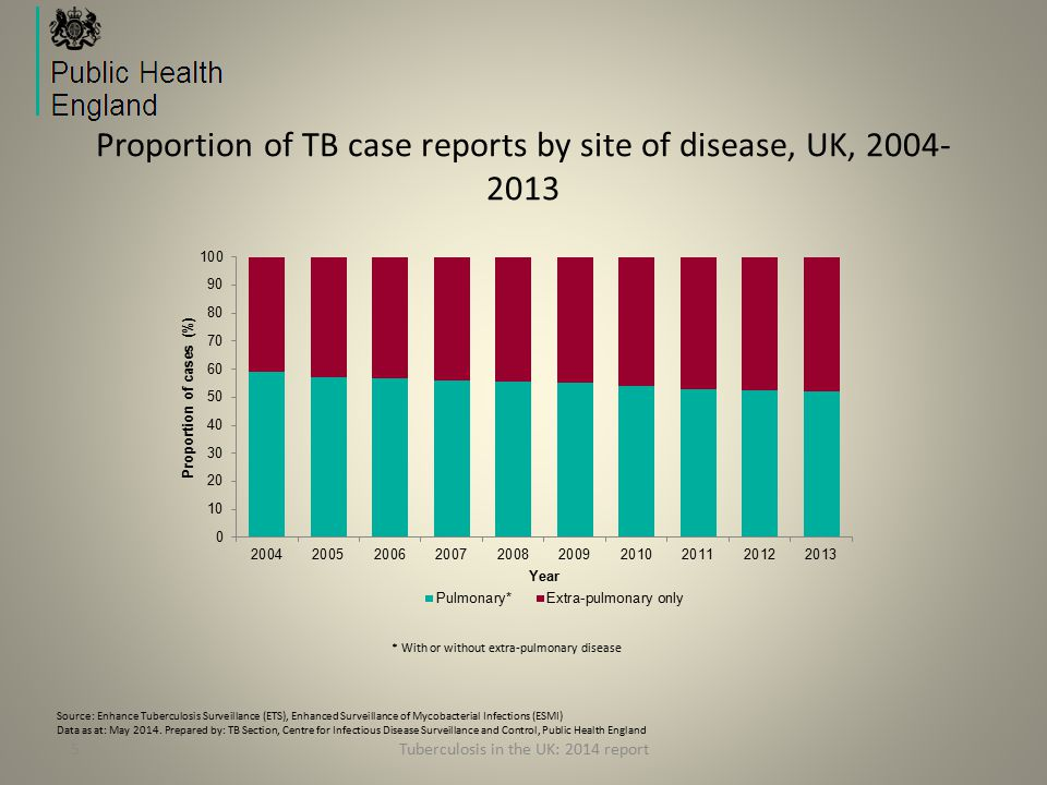 5 Proportion of TB case reports by site of disease, UK, 2004- 2013 * With or without extra-pulmonary disease Tuberculosis in the UK: 2014 report Source: Enhance Tuberculosis Surveillance (ETS), Enhanced Surveillance of Mycobacterial Infections (ESMI) Data as at: May 2014.