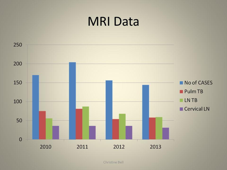 MRI Data Christine Bell