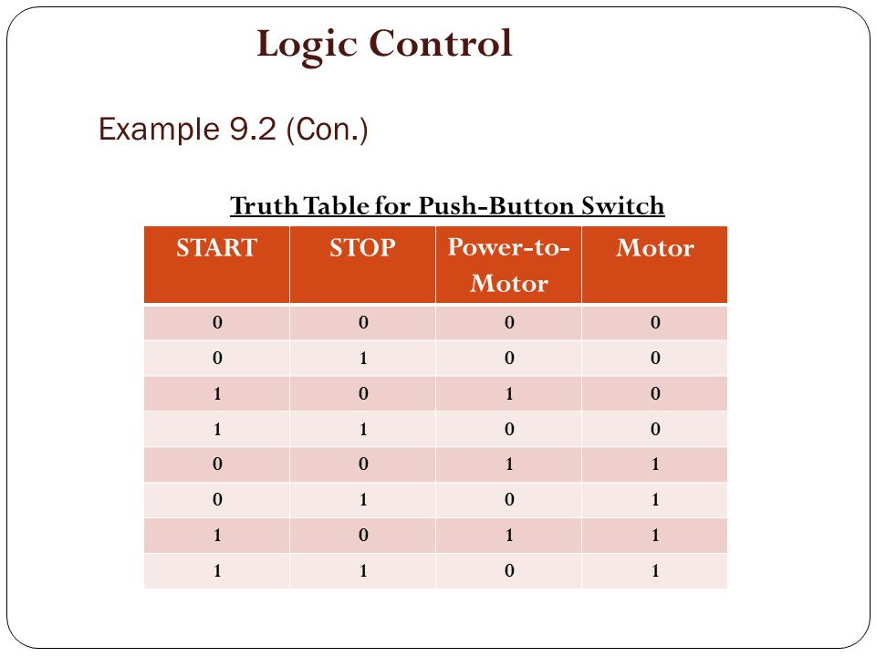 Example 9.2 (Con.) Corresponding Network Logic Diagram:- AND OR STOP Power-to- Motor Motor START Motor ON or OFF (Feedback Signal) Logic Control