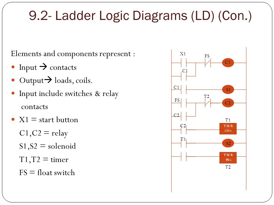9.2 Ladder Logic Diagrams (LD) (Con.) Outputs include motors, lamps & alarms.