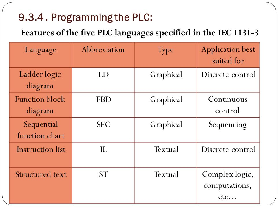 Ladder Logic diagrams (LDs) The most widely used PLC programming language direct entry of LD into PLC memory requires a keyboard and monitor  for verification.