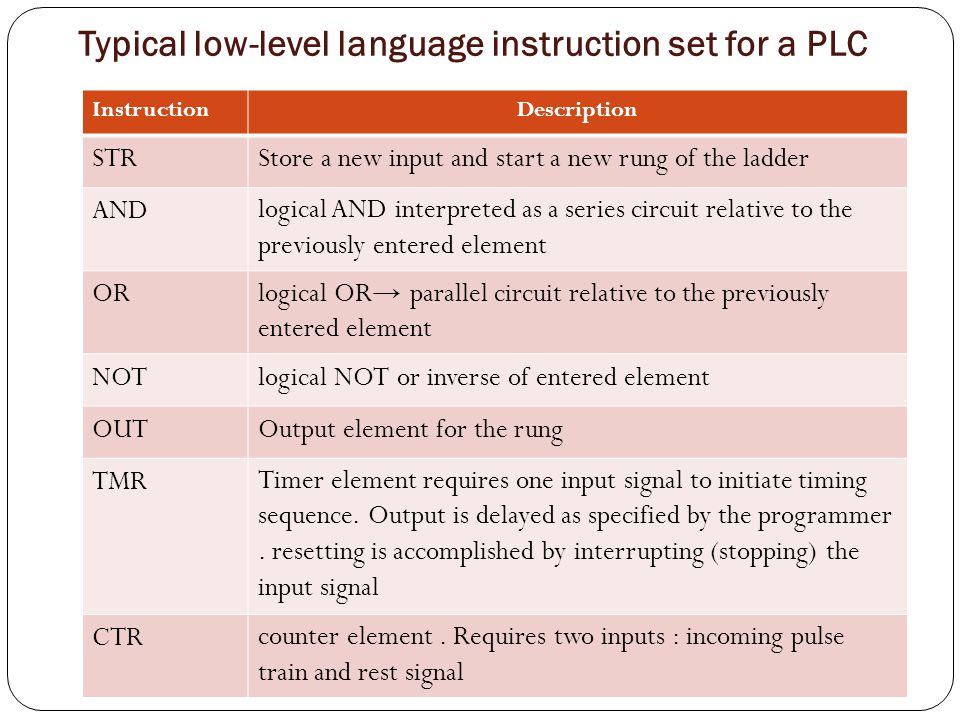 Ex 9.8 Language commands for control relay Write the PLC program for the control relay depicted in the LD below: Using low-level language Instruction list (IL).