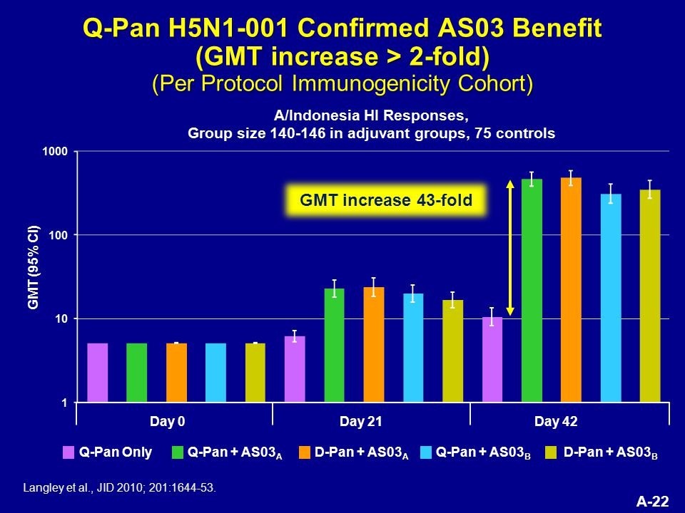 A-22 Q-Pan H5N1-001 Confirmed AS03 Benefit (GMT increase > 2-fold) (Per Protocol Immunogenicity Cohort) Langley et al., JID 2010; 201:1644-53.