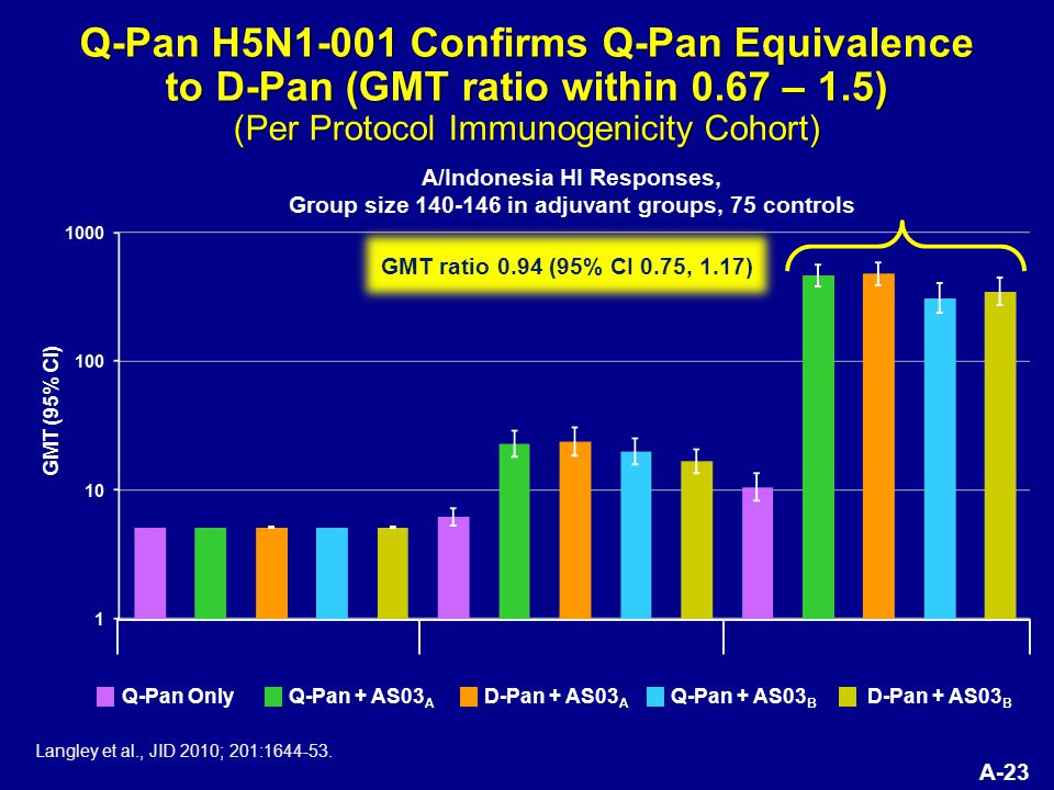 A-23 Q-Pan H5N1-001 Confirms Q-Pan Equivalence to D-Pan (GMT ratio within 0.67 – 1.5) (Per Protocol Immunogenicity Cohort) GMT ratio 0.94 (95% CI 0.75, 1.17) Langley et al., JID 2010; 201:1644-53.