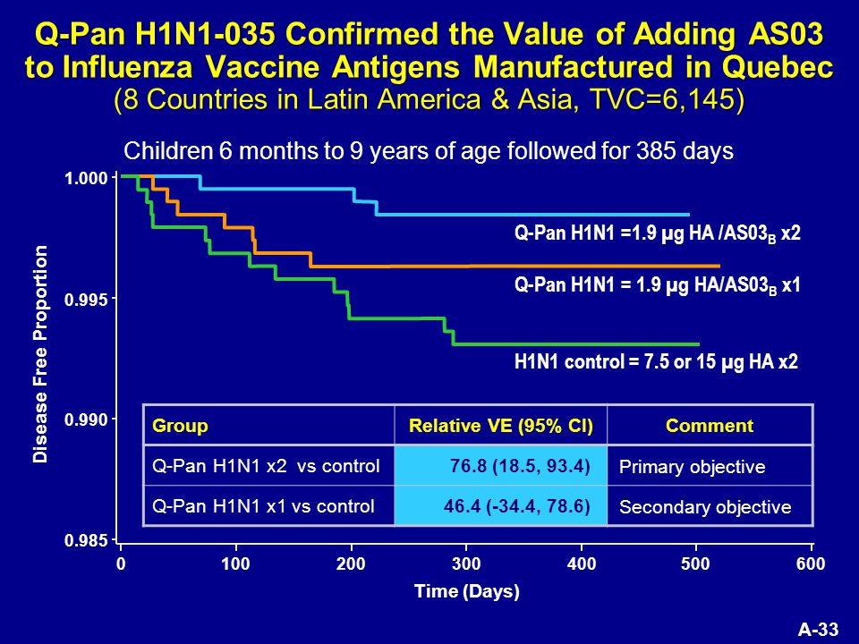 A-33 Q-Pan H1N1-035 Confirmed the Value of Adding AS03 to Influenza Vaccine Antigens Manufactured in Quebec (8 Countries in Latin America & Asia, TVC=6,145) Q-Pan H1N1 =1.9 µg HA /AS03 B x2 Q-Pan H1N1 = 1.9 µg HA/AS03 B x1 H1N1 control = 7.5 or 15 µg HA x2 100200300400500600 Time (Days) 0 0.985 0.990 0.995 1.000 Disease Free Proportion GroupRelative VE (95% CI)Comment Q-Pan H1N1 x2 vs control76.8 (18.5, 93.4) Primary objective Q-Pan H1N1 x1 vs control46.4 (-34.4, 78.6) Secondary objective Children 6 months to 9 years of age followed for 385 days