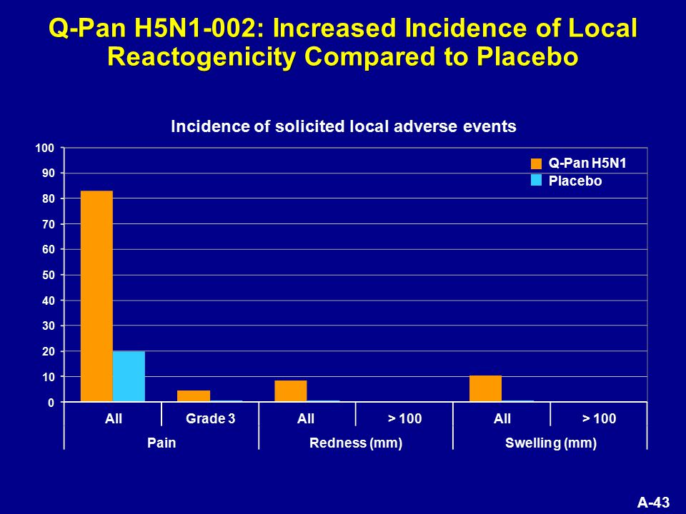 A-43 Q-Pan H5N1-002: Increased Incidence of Local Reactogenicity Compared to Placebo Q-Pan H5N1 Placebo