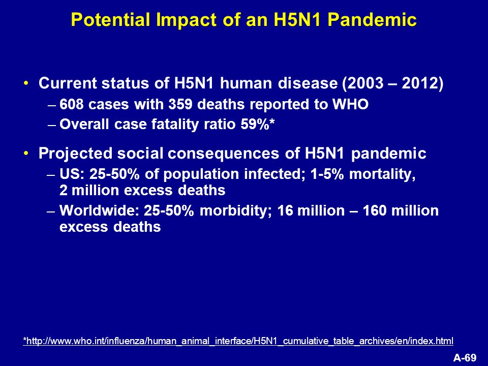 A-69 Potential Impact of an H5N1 Pandemic Current status of H5N1 human disease (2003 – 2012) –608 cases with 359 deaths reported to WHO –Overall case fatality ratio 59%* Projected social consequences of H5N1 pandemic –US: 25-50% of population infected; 1-5% mortality, 2 million excess deaths –Worldwide: 25-50% morbidity; 16 million – 160 million excess deaths *http://www.who.int/influenza/human_animal_interface/H5N1_cumulative_table_archives/en/index.html