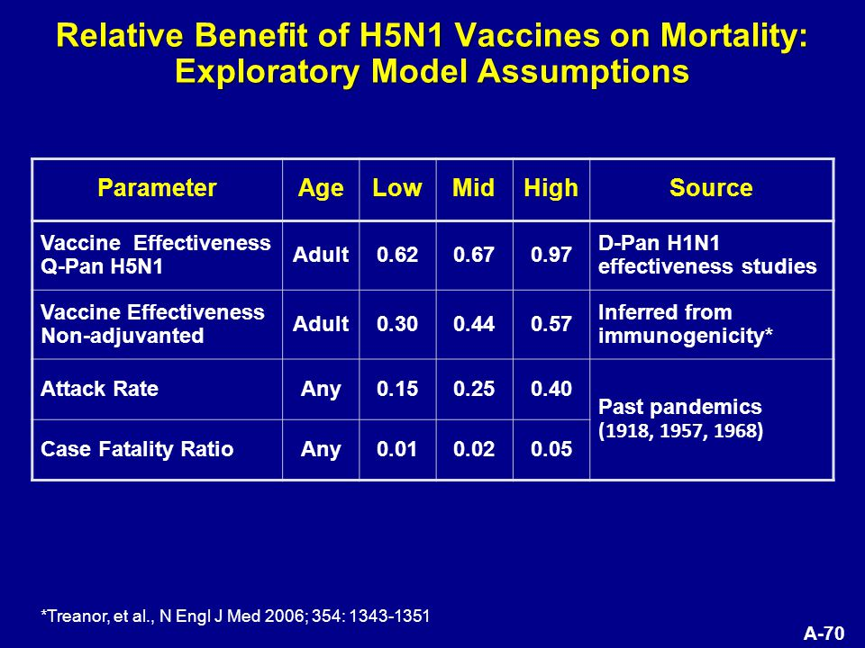 A-70 Relative Benefit of H5N1 Vaccines on Mortality: Exploratory Model Assumptions ParameterAgeLowMidHighSource Vaccine Effectiveness Q-Pan H5N1 Adult0.620.670.97 D-Pan H1N1 effectiveness studies Vaccine Effectiveness Non-adjuvanted Adult0.300.440.57 Inferred from immunogenicity* Attack RateAny0.150.250.40 Past pandemics (1918, 1957, 1968) Case Fatality RatioAny0.010.020.05 *Treanor, et al., N Engl J Med 2006; 354: 1343-1351