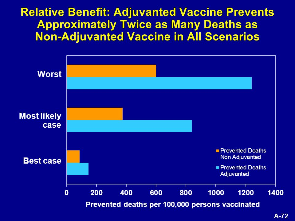 A-72 Relative Benefit: Adjuvanted Vaccine Prevents Approximately Twice as Many Deaths as Non-Adjuvanted Vaccine in All Scenarios Prevented deaths per 100,000 persons vaccinated Best case