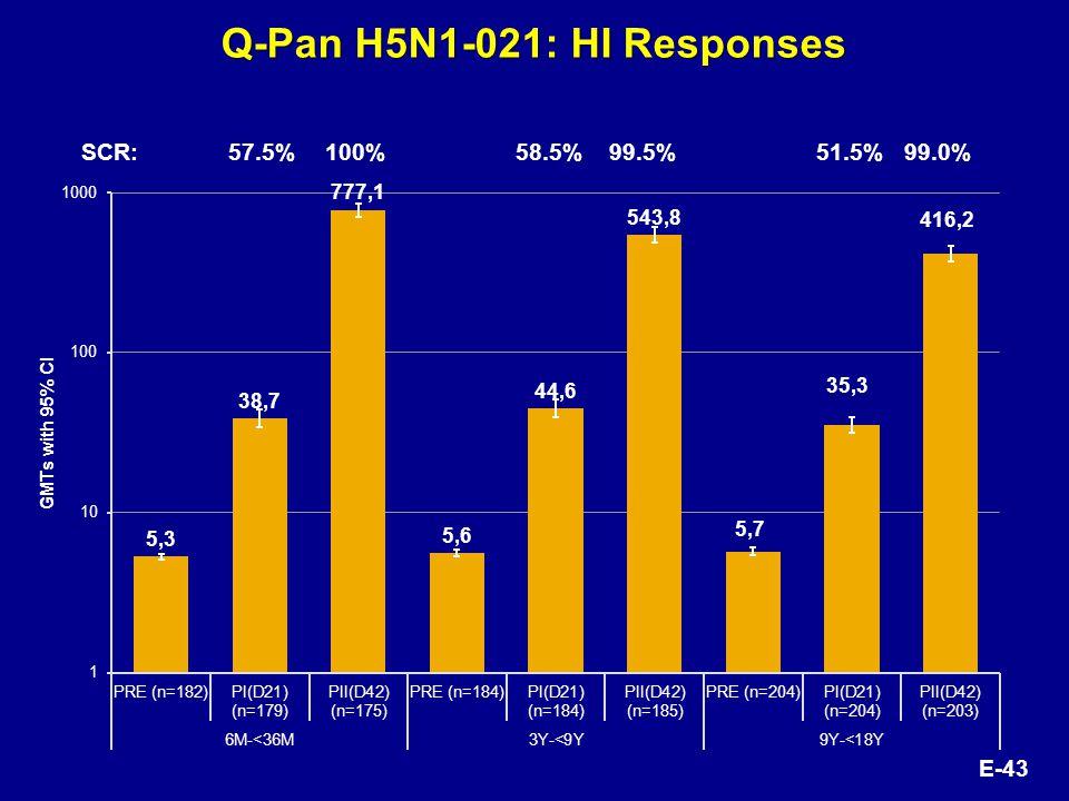 Q-Pan H5N1-021: HI Responses SCR:57.5%100%58.5%99.5% 51.5%99.0% E-43