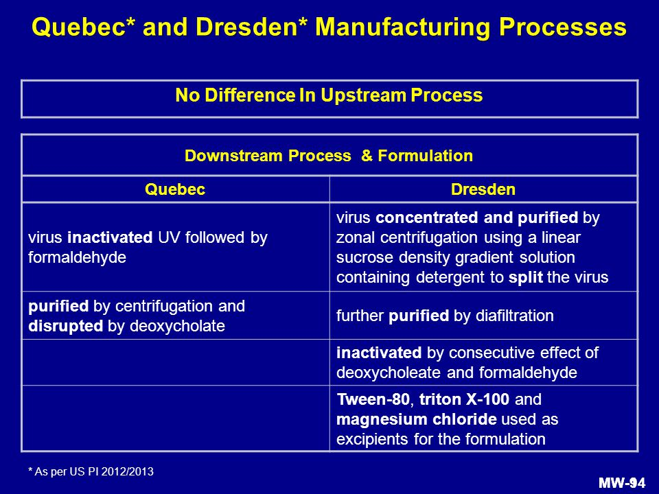 Quebec* and Dresden* Manufacturing Processes Downstream Process & Formulation QuebecDresden virus inactivated UV followed by formaldehyde virus concentrated and purified by zonal centrifugation using a linear sucrose density gradient solution containing detergent to split the virus purified by centrifugation and disrupted by deoxycholate further purified by diafiltration inactivated by consecutive effect of deoxycholeate and formaldehyde Tween-80, triton X-100 and magnesium chloride used as excipients for the formulation * As per US PI 2012/2013 No Difference In Upstream Process MW-1MW-94